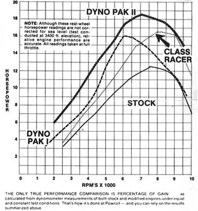 Post on Bore And Stroke Chart
